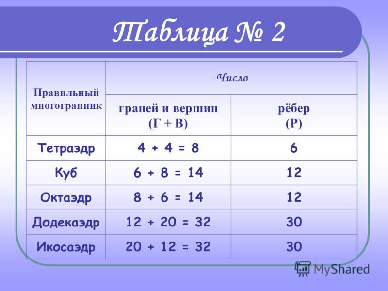 Пусть В - число вершин выпуклого многогранника, Р - число его ребер и Г - число граней. Таблица 1 Число х = В - Р + Г называется эйлеровой характеристикой многогранника. Согласно теореме Эйлера, для выпуклого многогранника эта характеристика равна 2.