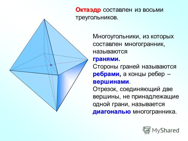Октаэдр Октаэдр составлен из восьми треугольников. Многоугольники, из которых составлен многогранник, называютсягранями. ребрами, вершинами Стороны граней называются ребрами, а концы ребер – вершинами. диагональю Отрезок, соединяющий две вершины, не
