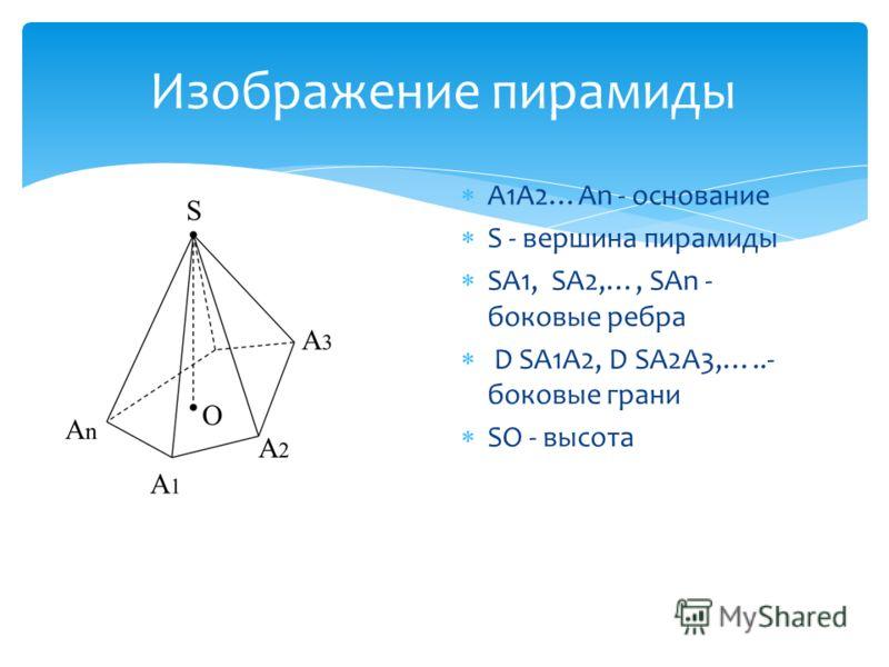 Изображение пирамиды A1A2…An - основание S - вершина пирамиды SA1, SA2,…, SAn - боковые ребра D SA1A2, D SA2A3,…..- боковые грани SO - высота