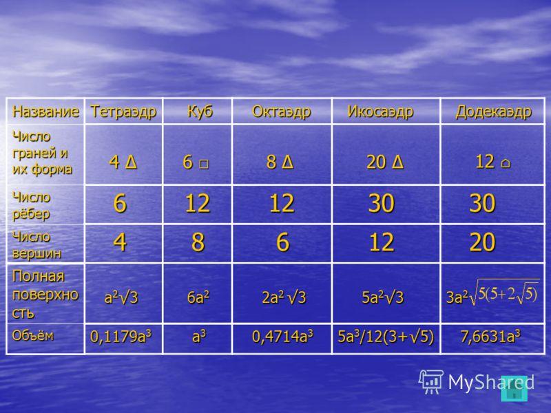 Название Число граней и их форма Число рёбер Число вершин Полная поверхно сть Объём Тетраэдр Куб Куб Октаэдр Октаэдр Икосаэдр Икосаэдр Додекаэдр Додекаэдр 4 4 6 4 а 2 3 а 2 3 0,1179а 3 6 6 8 8 20 20 12 12 30 30 8 6 12 12 20 20 6а 2 6а 2 2а 2 3 2а 2 3