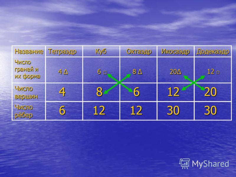 Название Число граней и их форма Число вершин Число рёбер Тетраэдр Куб Куб Октаэдр ОктаэдрДодекаэдр Икосаэдр Икосаэдр 4 4 6 6 8 8 20 20 12 12 4 8 6 20 20 6 12 12 30 30