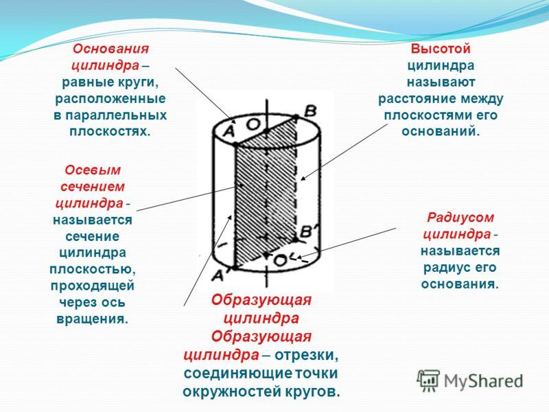 Образующая цилиндра Образующая цилиндра – отрезки, соединяющие точки окружностей кругов. Основания цилиндра – равные круги, расположенные в параллельных плоскостях. Высотой цилиндра называют расстояние между плоскостями его оснований. Радиусом цилинд