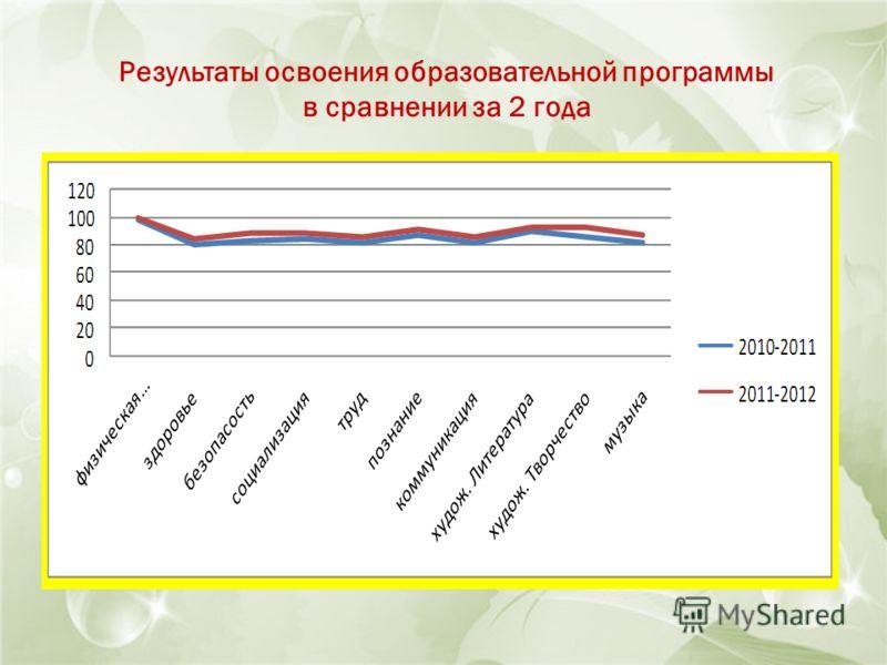Результаты освоения образовательной программы в сравнении за 2 года