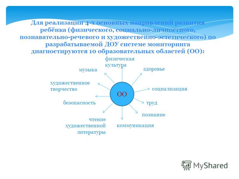 Для реализации 4-х основных направлений развития ребёнка (физического, социально-личностного, познавательно-речевого и художественно-эстетического) по разрабатываемой ДОУ системе мониторинга диагностируются 10 образовательных областей (ОО): ОО физиче