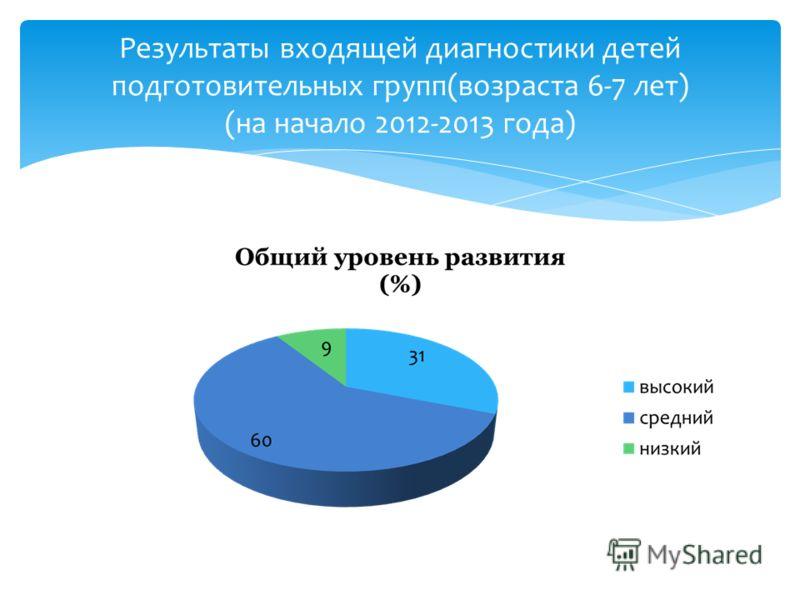 Результаты входящей диагностики детей подготовительных групп(возраста 6-7 лет) (на начало 2012-2013 года)