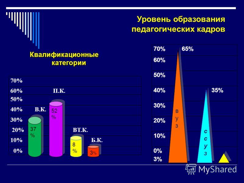 Квалификационные категории Уровень образования педагогических кадров 70%65% 60% 50% 40% 35% 30% 20% 10% 0% 3% вузвуз вузвуз ссузссуз ссузссуз 70% 60% П.К. 50% 40% В.К. 30% 20% ВТ.К. 10% Б.К. 0% 52 % 8%8% 8%8% 3%3% 3%3% 37 %