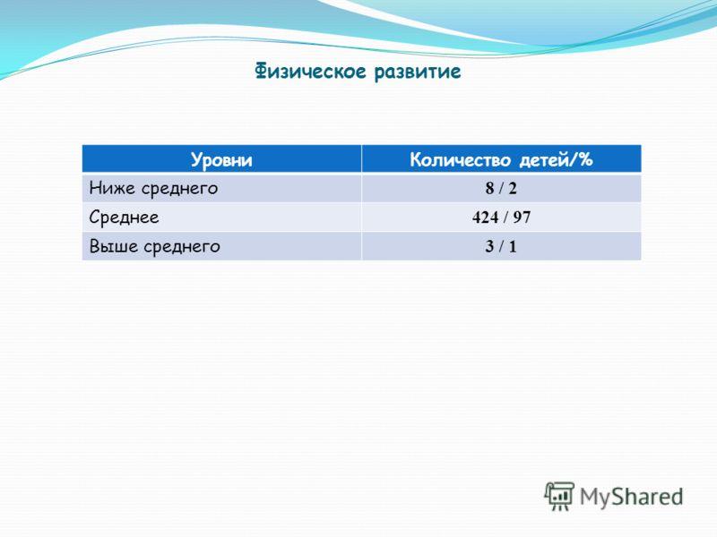 Физическое развитие УровниКоличество детей/% Ниже среднего 8 / 2 Среднее 424 / 97 Выше среднего 3 / 1