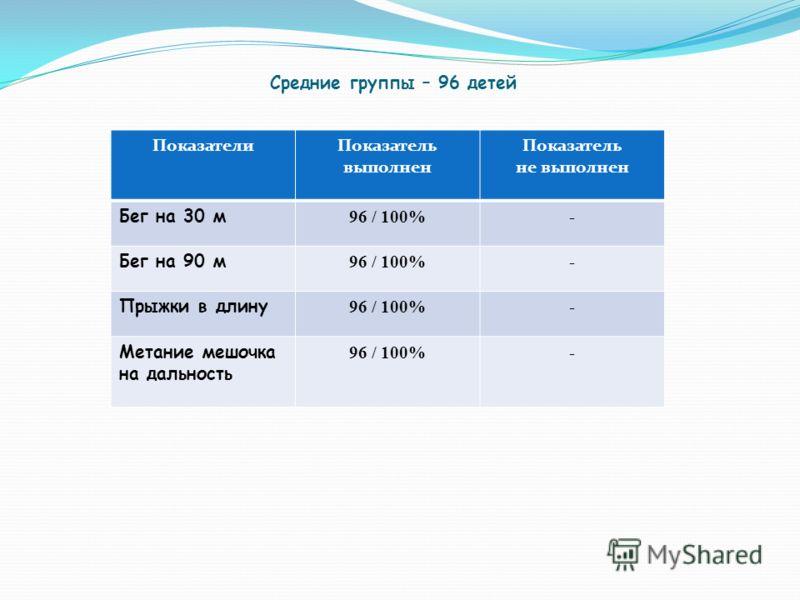 Средние группы – 96 детей ПоказателиПоказатель выполнен Показатель не выполнен Бег на 30 м 96 / 100%- Бег на 90 м 96 / 100%- Прыжки в длину 96 / 100%- Метание мешочка на дальность 96 / 100%-