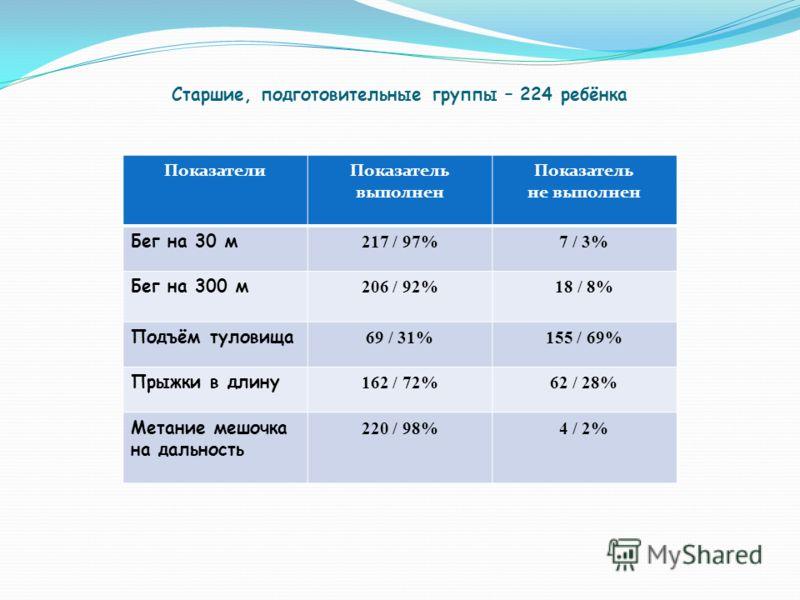 Старшие, подготовительные группы – 224 ребёнка ПоказателиПоказатель выполнен Показатель не выполнен Бег на 30 м 217 / 97%7 / 3% Бег на 300 м 206 / 92%18 / 8% Подъём туловища 69 / 31%155 / 69% Прыжки в длину 162 / 72%62 / 28% Метание мешочка на дально