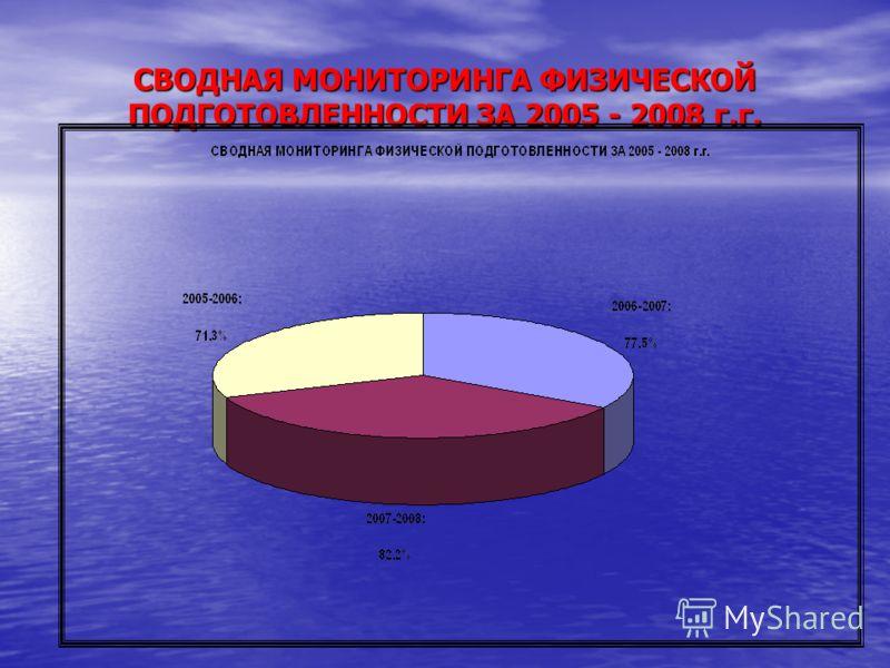 СВОДНАЯ МОНИТОРИНГА ФИЗИЧЕСКОЙ ПОДГОТОВЛЕННОСТИ ЗА 2005 - 2008 г.г.