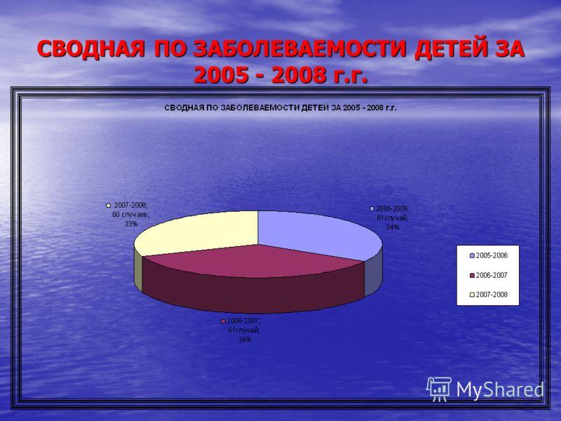 СВОДНАЯ ПО ЗАБОЛЕВАЕМОСТИ ДЕТЕЙ ЗА 2005 - 2008 г.г.