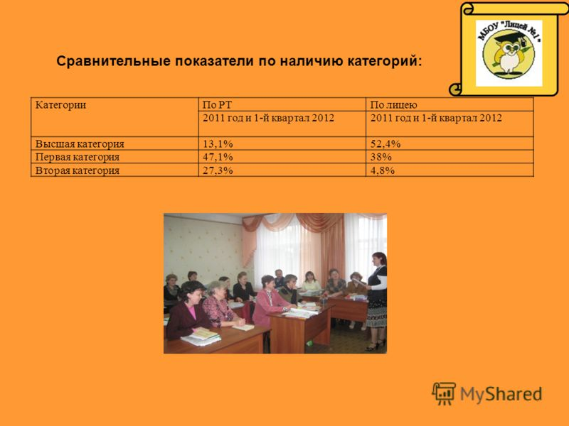 Сравнительные показатели по наличию категорий: КатегорииПо РТПо лицею 2011 год и 1-й квартал 2012 Высшая категория13,1%52,4% Первая категория47,1%38% Вторая категория27,3%4,8%