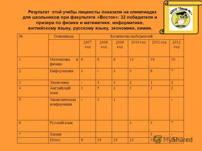 Результат этой учебы лицеисты показали на олимпиадах для школьников при факультете «Восток»: 32 победителя и призера по физике и математике, информатике, английскому языку, русскому языку, экономике, химии. ОлимпиадаКоличество победителей 2007 год 20