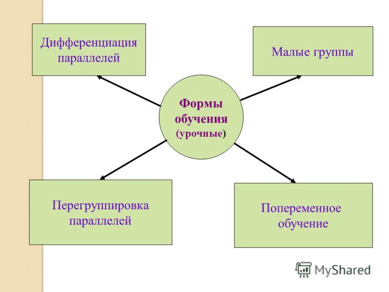 Формы обучения (урочные) Дифференциация параллелей Попеременное обучение Перегруппировка параллелей Малые группы