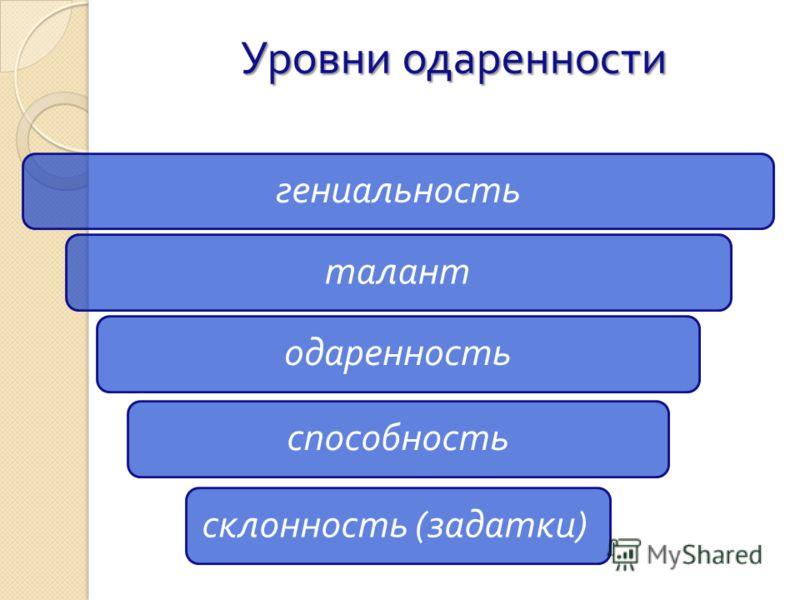 Уровни одаренности гениальностьталантодаренностьспособность склонность ( задатки )