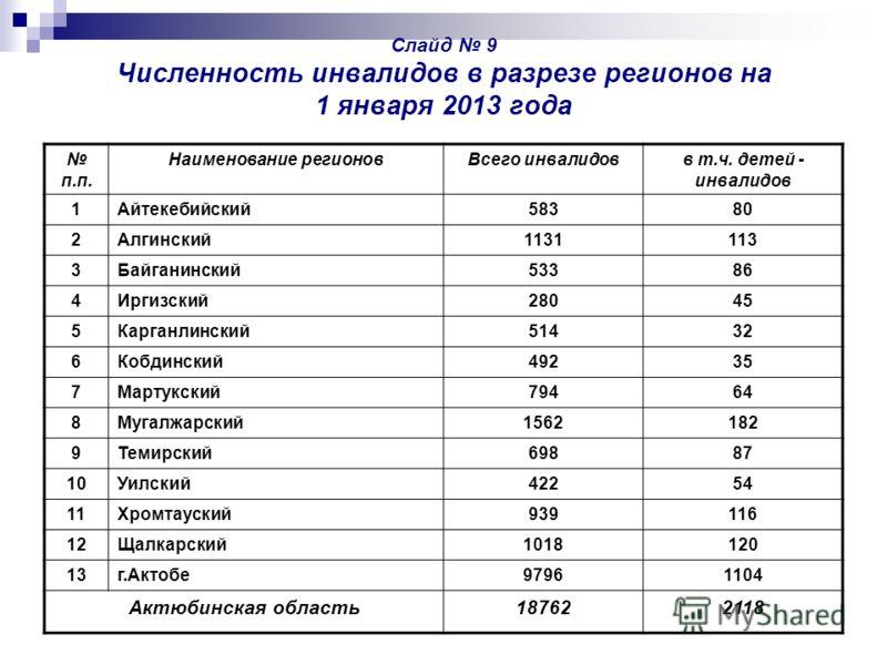 Слайд 9 Численность инвалидов в разрезе регионов на 1 января 2013 года п.п. Наименование регионовВсего инвалидовв т.ч. детей - инвалидов 1Айтекебийский58380 2Алгинский1131113 3Байганинский53386 4Иргизский28045 5Карганлинский51432 6Кобдинский49235 7Ма