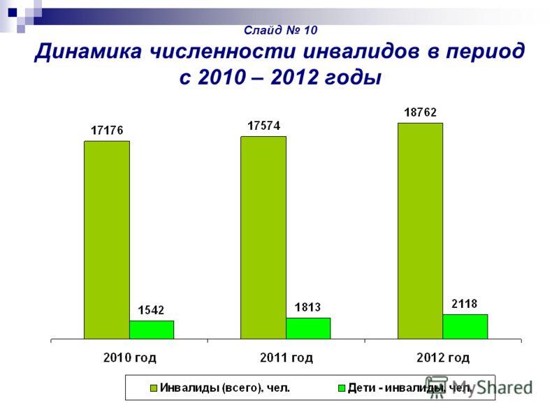 Слайд 10 Динамика численности инвалидов в период с 2010 – 2012 годы