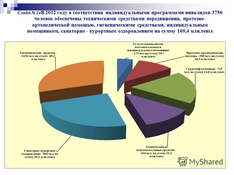 Слайд 14 В 2012 году в соответствии индивидуальными программами инвалидов 3756 человек обеспечены техническими средствами передвижения, протезно- ортопедической помощью, гигиеническими средствами, индивидуальным помощником, санаторно - курортным оздо