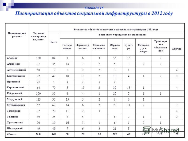 Паспортизация объектов социальной инфраструктуры в 2012 году Слайд 16 Паспортизация объектов социальной инфраструктуры в 2012 году Наименование региона Подлежат паспортизац ии, всего Количество объектов на которых проведена паспортизация в 2012 году