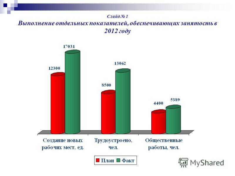 Слайд 1 Выполнение отдельных показателей, обеспечивающих занятость в 2012 году