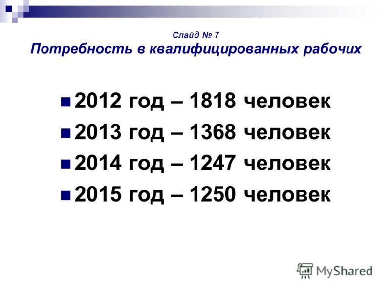 Слайд 7 Потребность в квалифицированных рабочих 2012 год – 1818 человек 2013 год – 1368 человек 2014 год – 1247 человек 2015 год – 1250 человек