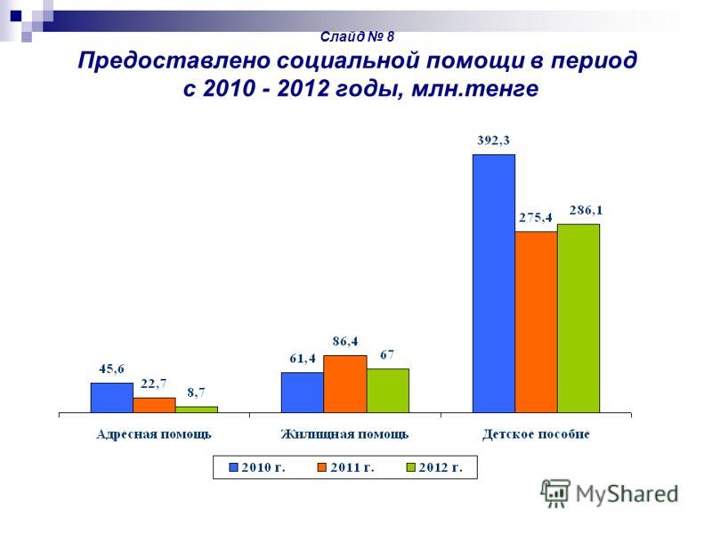 Слайд 8 Предоставлено социальной помощи в период с 2010 - 2012 годы, млн.тенге