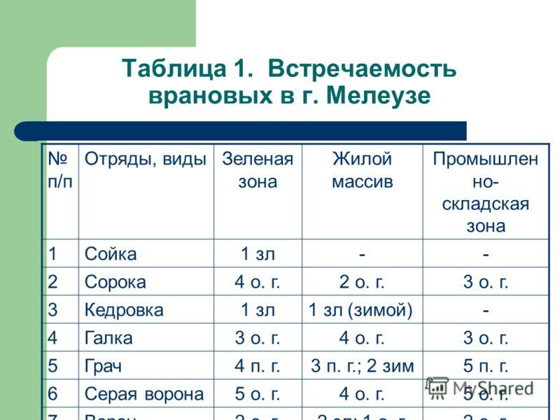 Таблица 1. Встречаемость врановых в г. Мелеузе п/п Отряды, видыЗеленая зона Жилой массив Промышлен но- складская зона 1Сойка1 зл-- 2Сорока4 о. г.2 о. г.3 о. г. 3Кедровка1 зл1 зл (зимой)- 4Галка3 о. г.4 о. г.3 о. г. 5Грач4 п. г.3 п. г.; 2 зим5 п. г. 6
