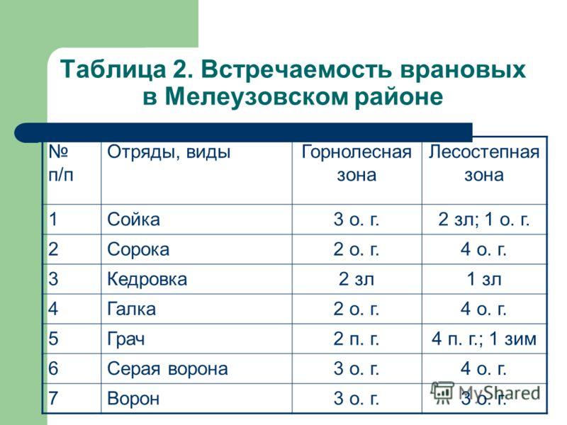 Таблица 2. Встречаемость врановых в Мелеузовском районе п/п Отряды, видыГорнолесная зона Лесостепная зона 1Сойка3 о. г.2 зл; 1 о. г. 2Сорока2 о. г.4 о. г. 3Кедровка2 зл1 зл 4Галка2 о. г.4 о. г. 5Грач2 п. г.4 п. г.; 1 зим 6Серая ворона3 о. г.4 о. г. 7