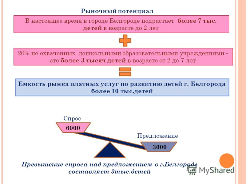 В настоящее время в городе Белгороде подрастает более 7 тыс. детей в возрасте до 2 лет 20% не охваченных дошкольными образовательными учреждениями - это более 3 тысяч детей в возрасте от 2 до 7 лет Емкость рынка платных услуг по развитию детей г. Бел