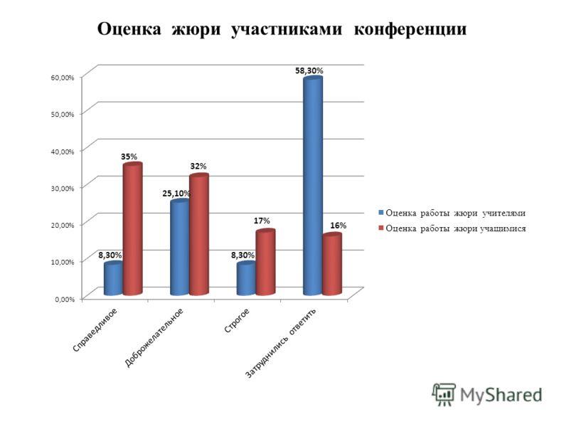 Оценка жюри участниками конференции