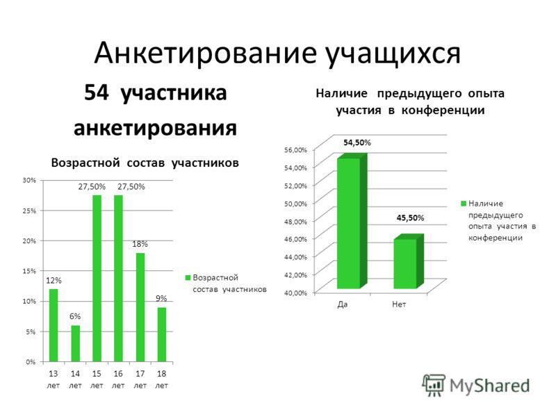 Анкетирование учащихся 54 участника анкетирования
