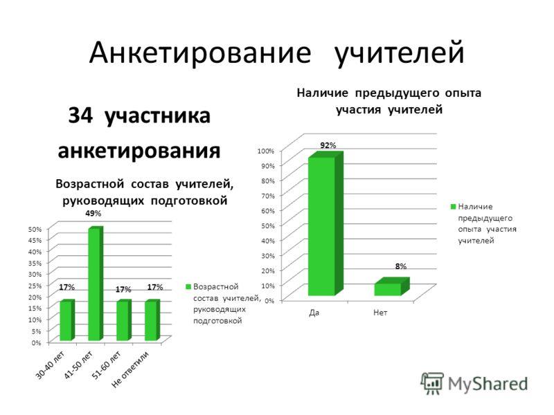 Анкетирование учителей 34 участника анкетирования