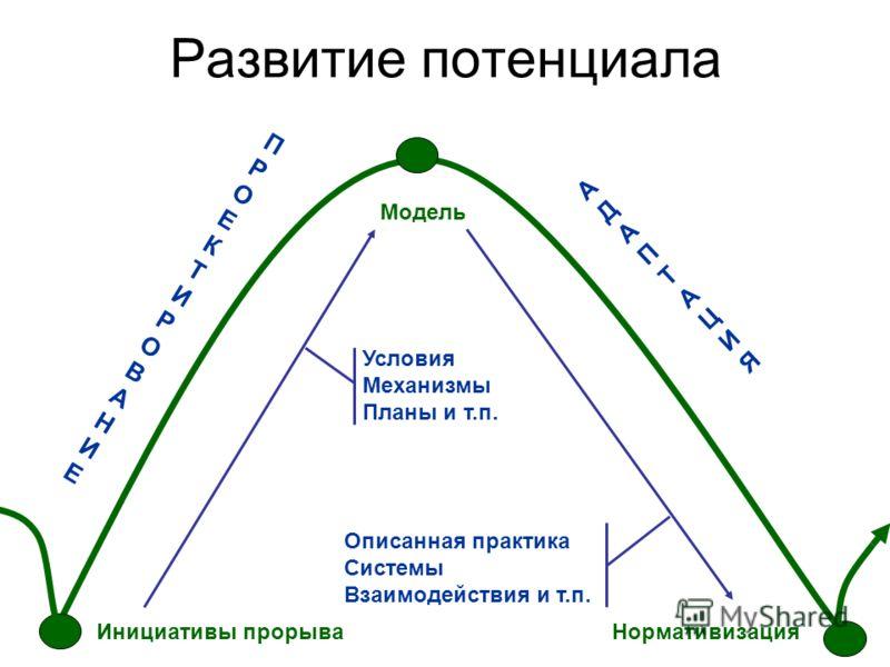 Развитие потенциала Нормативизация ПРОЕКТИРОВАНИЕПРОЕКТИРОВАНИЕ АДАПТАЦИЯАДАПТАЦИЯ Инициативы прорыва Модель Условия Механизмы Планы и т.п. Описанная практика Системы Взаимодействия и т.п.