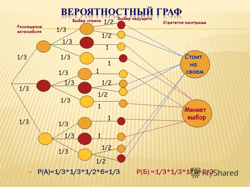 Р(А)=1/3*1/3*1/2*6=1/3 Р(Б) =1/3*1/3*1*6=2/3 1/3 Размещение автомобиля Выбор игрока Выбор ведущего 1/2 1 1 1 1 1 1 Стратегия выигрыша Стоит на своем Меняет выбор