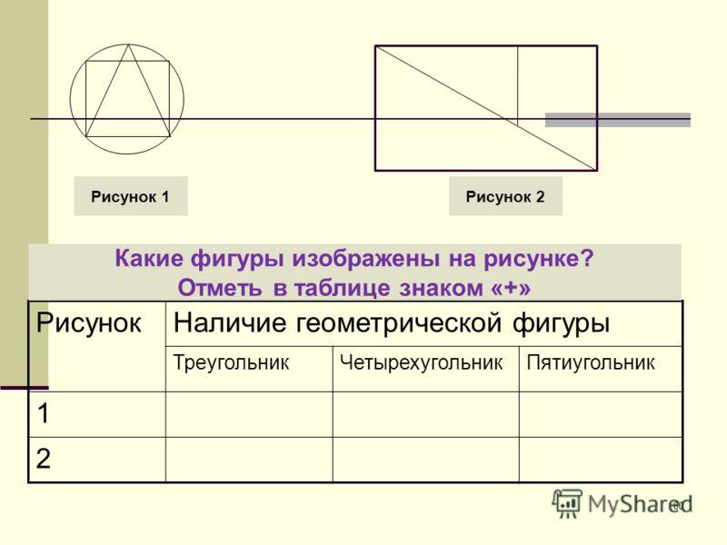 60 РисунокНаличие геометрической фигуры ТреугольникЧетырехугольникПятиугольник 1 2 Рисунок 1Рисунок 2 Какие фигуры изображены на рисунке? Отметь в таблице знаком «+»