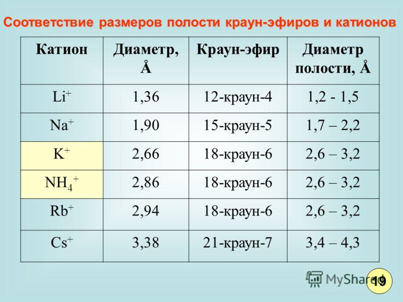 КатионДиаметр, Å Краун-эфирДиаметр полости, Å Li + 1,3612-краун-41,2 - 1,5 Na + 1,9015-краун-51,7 – 2,2 K+K+ 2,6618-краун-62,6 – 3,2 NH 4 + 2,8618-краун-62,6 – 3,2 Rb + 2,9418-краун-62,6 – 3,2 Cs + 3,3821-краун-73,4 – 4,3 Соответствие размеров полост
