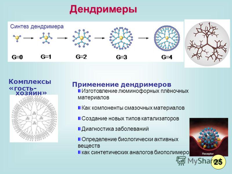 Дендримеры Синтез дендримера Комплексы «гость- хозяин» Изготовление люминофорных плёночных материалов Как компоненты смазочных материалов Создание новых типов катализаторов Диагностика заболеваний Определение биологически активных веществ как синтети