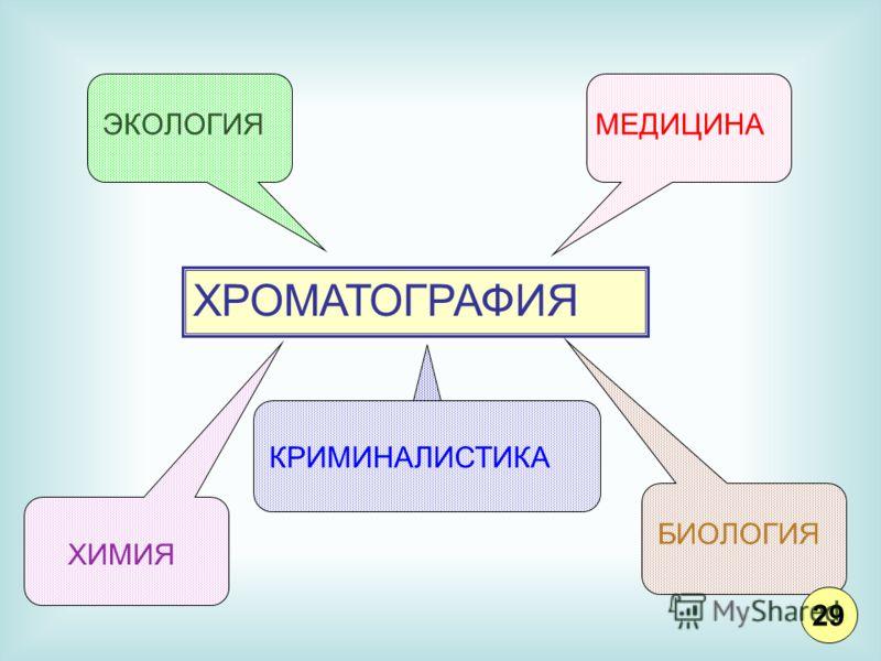 ХРОМАТОГРАФИЯ ЭКОЛОГИЯМЕДИЦИНА КРИМИНАЛИСТИКА БИОЛОГИЯ ХИМИЯ 29