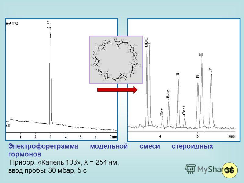 Электрофореграмма модельной смеси стероидных гормонов Прибор: «Капель 103», λ = 254 нм, ввод пробы: 30 мбар, 5 с 36