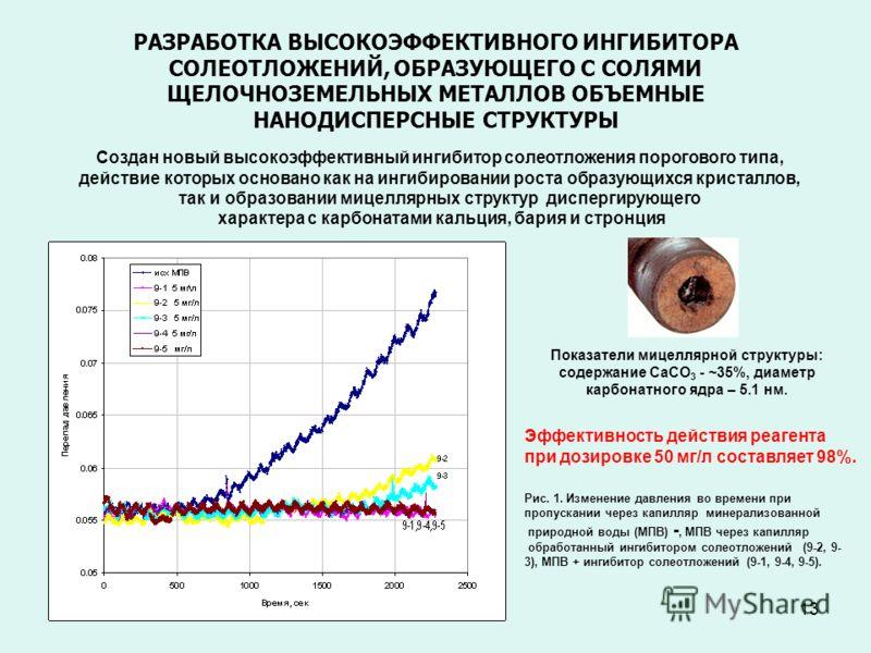 12 ElementWeight%Atomic% C K63.5883.67 O K3.963.91 Al K3.782.21 Si K7.063.97 S K2.321.14 K 1.560.63 Fe K1.340.38 Cu K16.414.08 Totals100.00 (С-2) СОСТАВ НАНОДИСПЕРСНОГО УГЛЕРОДА (С-2).
