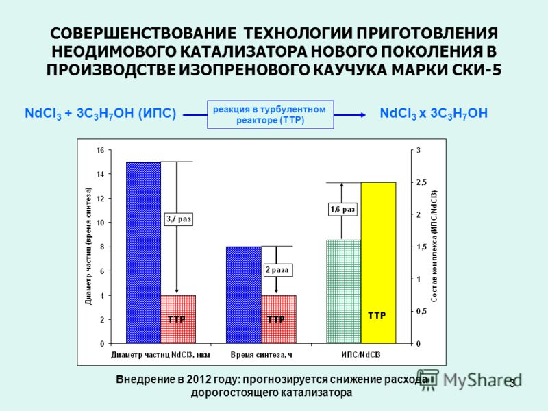 2 ОАО «Синтез-Каучук» (цех И-5П) г. Стерлитамак Снижение дозировки катализатора на 14,8 % Стабилизация вязкости по Муни РЕЗУЛЬТАТЫ ОПЫТНО-ПРОМЫШЛЕННЫХ ИСПЫТАНИЙ (ИОХ УНЦ РАН)