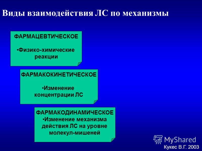 Виды взаимодействия ЛС по механизмы ФАРМАЦЕВТИЧЕСКОЕ Физико-химические реакции ФАРМАКОКИНЕТИЧЕСКОЕ Изменение концентрации ЛС ФАРМАКОДИНАМИЧЕСКОЕ Изменение механизма действия ЛС на уровне молекул-мишеней Кукес В.Г. 2003