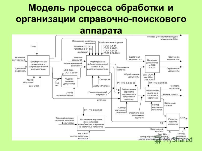 Модель процесса обработки и организации справочно-поискового аппарата