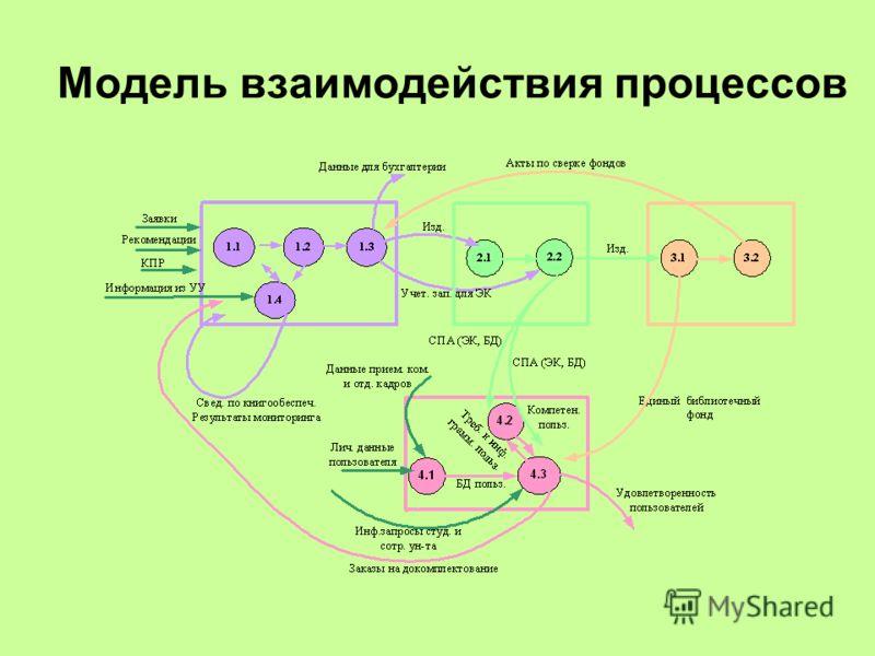 Модель взаимодействия процессов