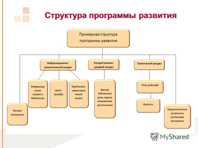 Структура программы развития