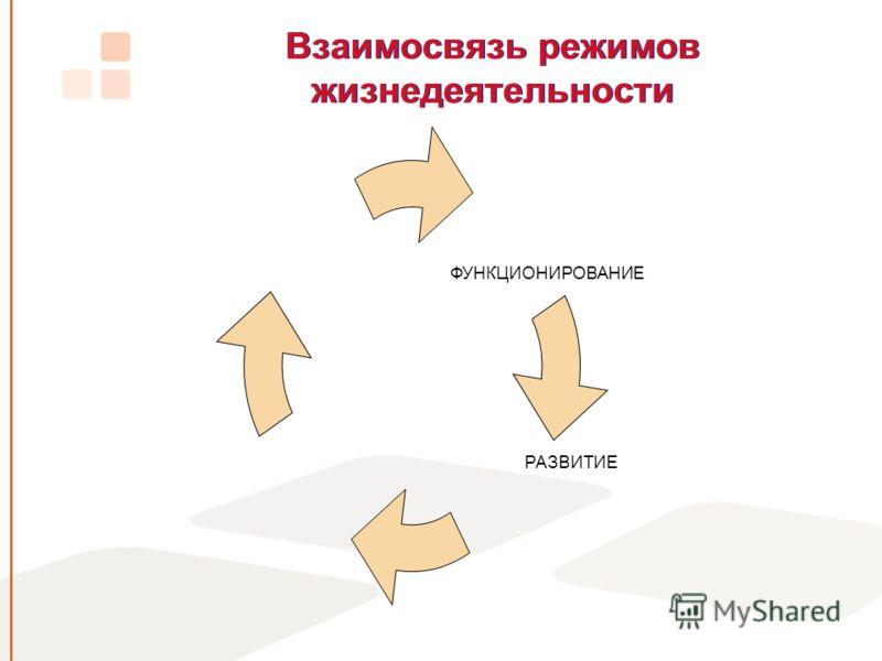 Взаимосвязь режимов жизнедеятельности ФУНКЦИОНИРОВАНИЕ РАЗВИТИЕ