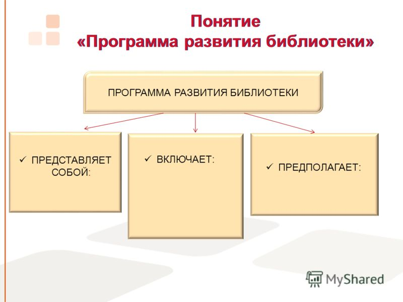 Понятие «Программа развития библиотеки» ПРОГРАММА РАЗВИТИЯ БИБЛИОТЕКИ ПРЕДСТАВЛЯЕТ СОБОЙ: ВКЛЮЧАЕТ: ПРЕДПОЛАГАЕТ: