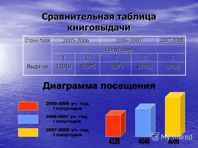 Сравнительная таблица книговыдачи Струк-тура2005-20062006-20072007-2008Полугодия IIIIIII Выда-ча1201912945129721423813299