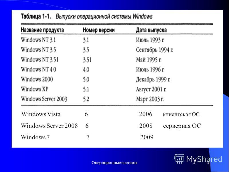 Операционные системы4 Windows Vista 6 2006 клиентская ОС Windows Server 2008 6 2008 серверная ОС Windows 7 7 2009