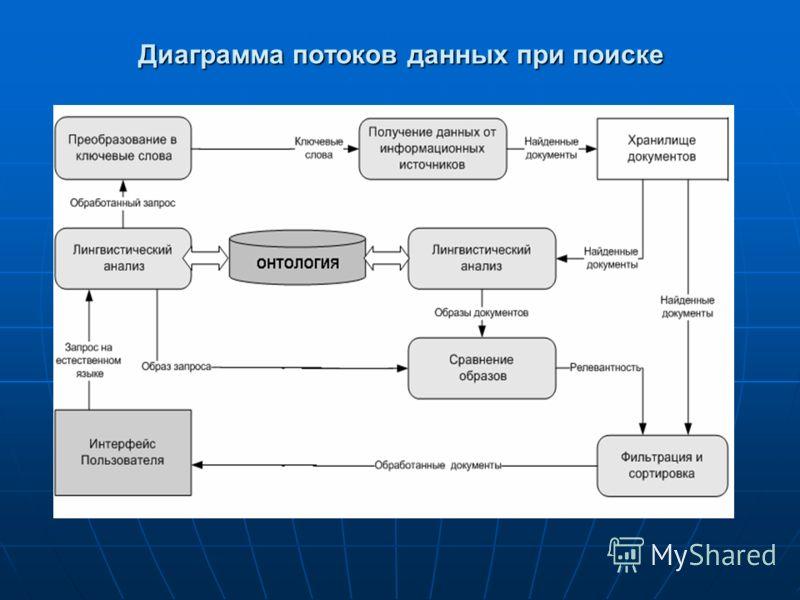 Диаграмма потоков данных при поиске